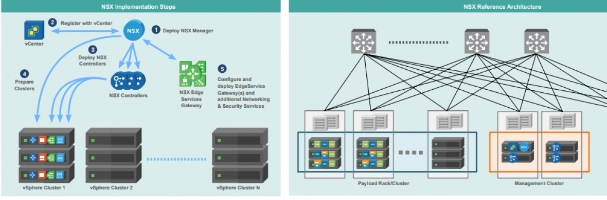 NSX Series 3 : VYOS Router configuration – Kurukshetra of
